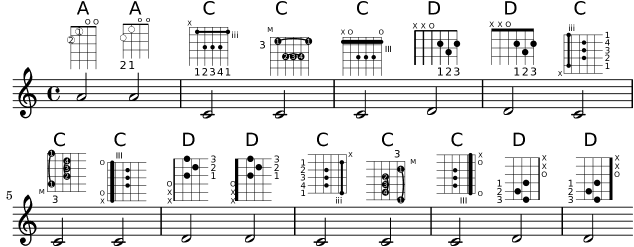 Ukulele : ukulele chords with fingers Ukulele Chords With Fingers or Ukulele Chordsu201a Ukulele ...
